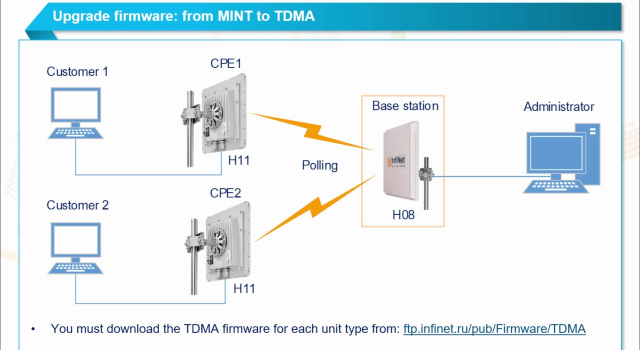 Upgrade firmware from MINT to TDMA