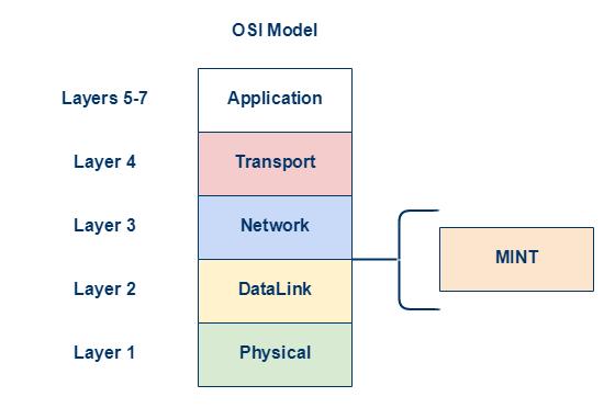 Remote L2 management - InfiNet Wireless: Technical